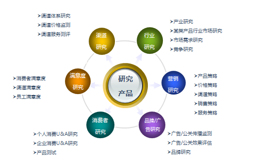 Market research_market调查公司_research company-Yinghai Consulti